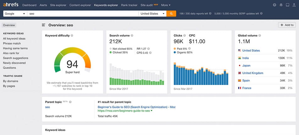 Ahrefs Keyword Explorer 'an Ideal Keyword Research Tool for SEO'