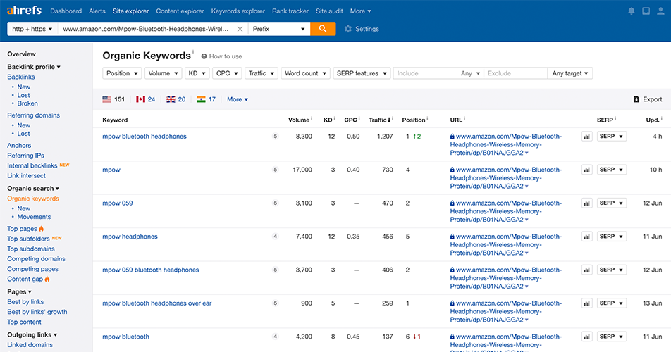 Find the keywords that competing listings rank for in Google