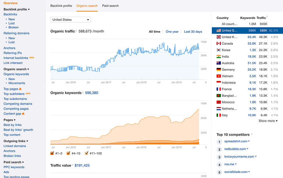Ahrefs Organic Traffic Research Tool