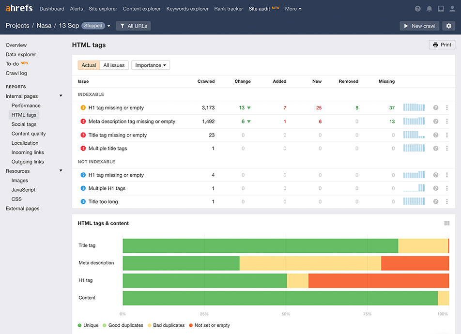 Ahrefs Site Audit Tool