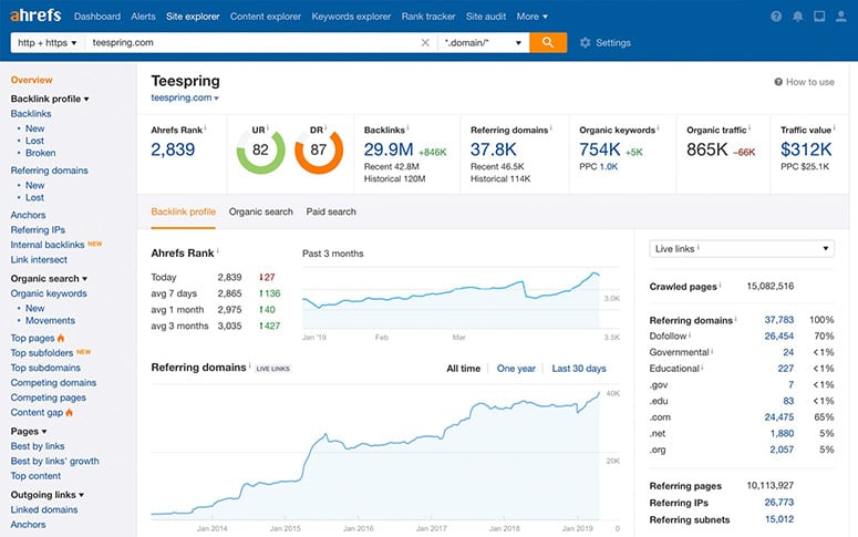 Ahrefs content analytics dashboard