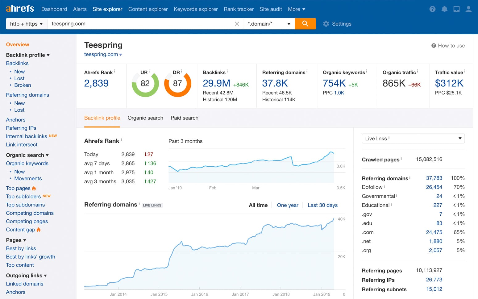 Ahrefs marketing research tool